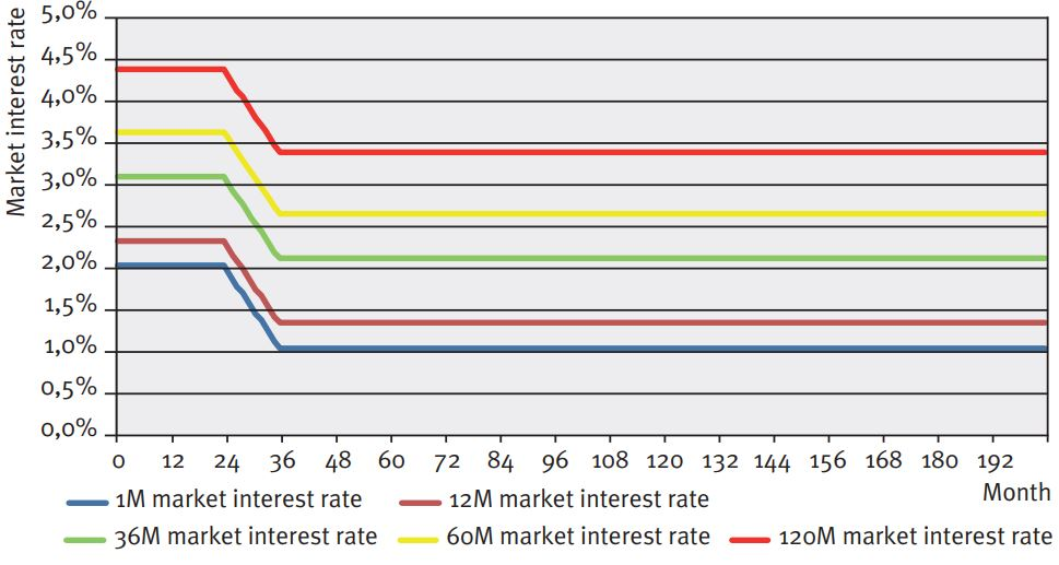Figure 2: Example scenario in volume and market interest rate development